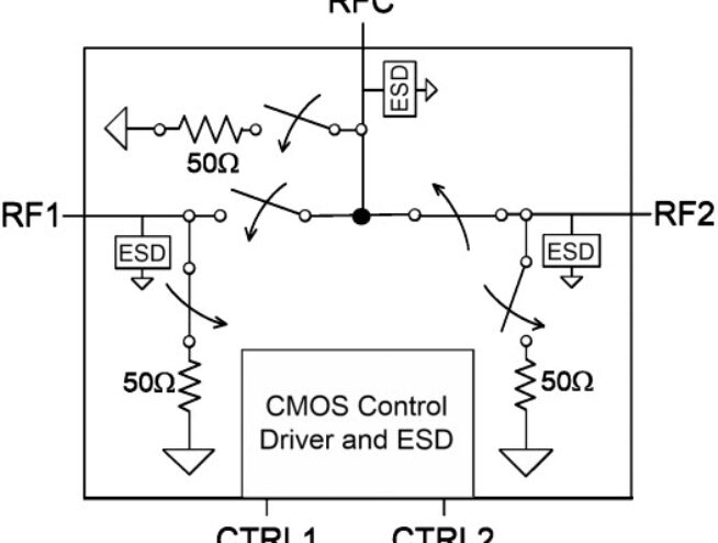 PE42420 - UltraCMOS® SPDT RF Switch