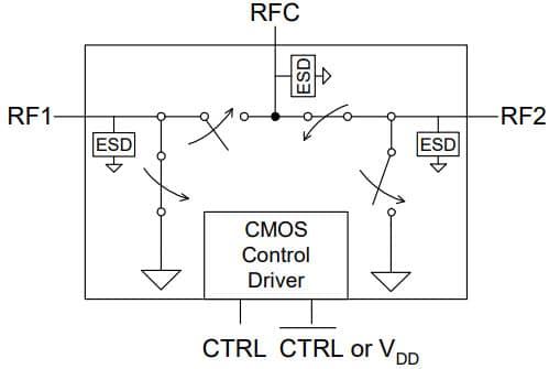 PE42421 - UltraCMOS® SPDT RF Switch