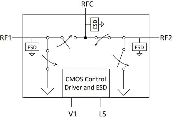 PE42422 - UltraCMOS® SPDT RF Switch