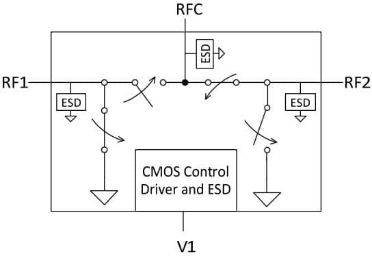 PE42424 - UltraCMOS® SPDT RF Switch