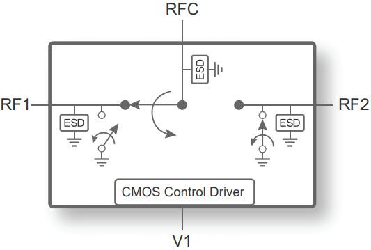 PE42426 - UltraCMOS® SPDT RF Switch