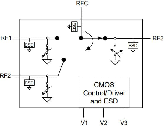 PE42430 - UltraCMOS® SP3T RF Switch
