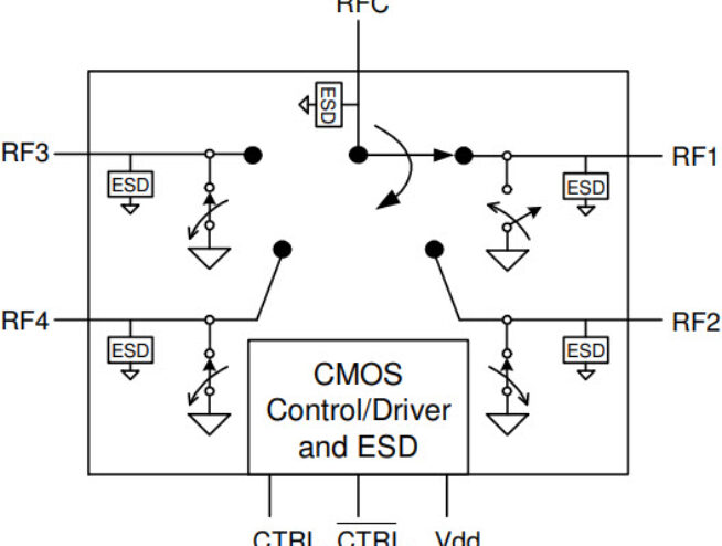 The PE42440 is a HaRP™-enhanced SP4T RF switch