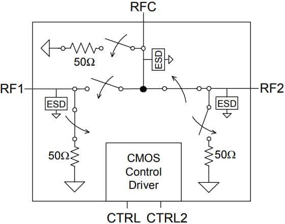 PE4257 - UltraCMOS® SPDT RF Switch