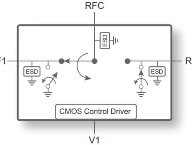 PE42722 - UltraCMOS® SPDT RF Switch