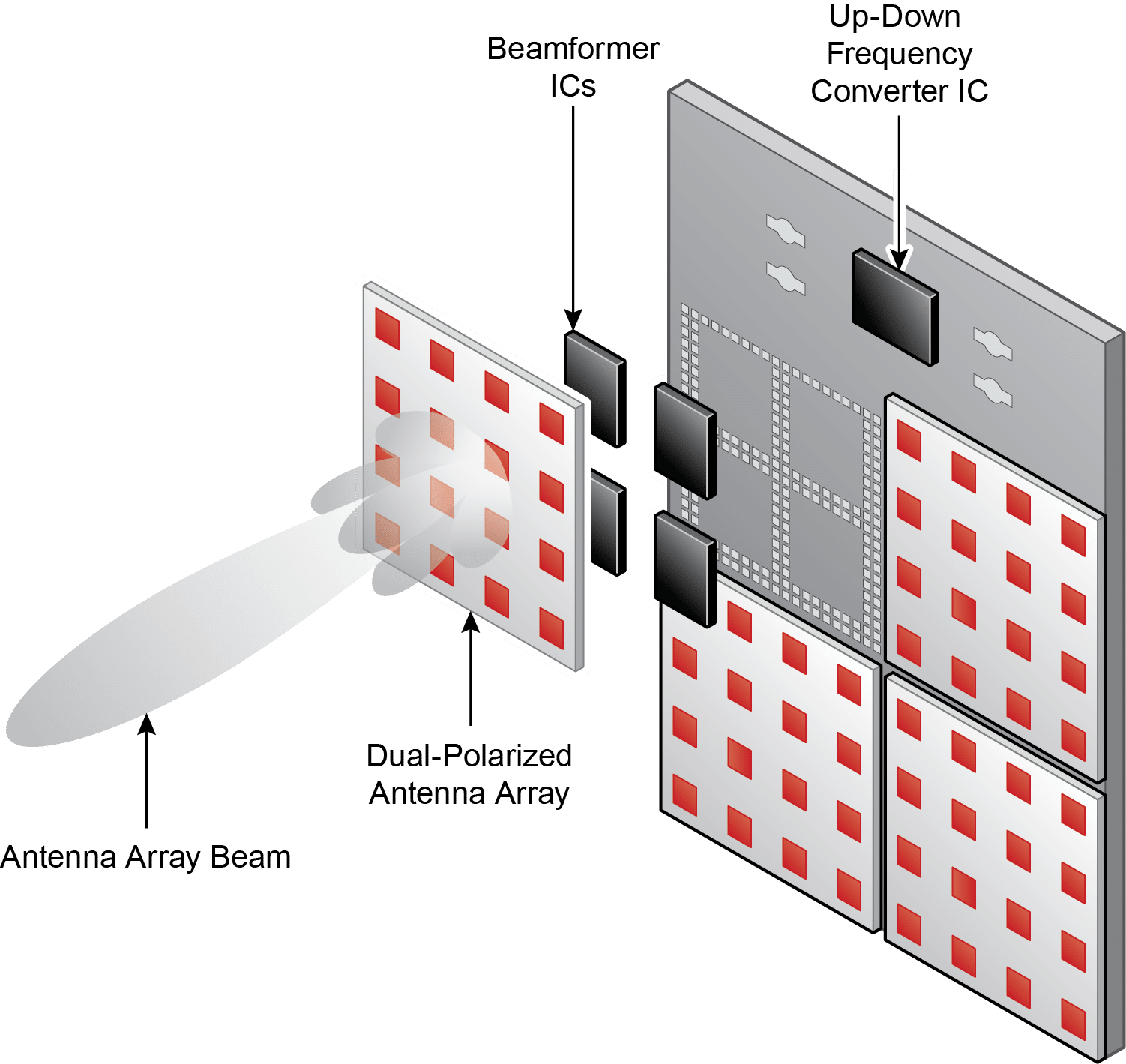 pSemi Technology 5G mmWave Integrated Solutions