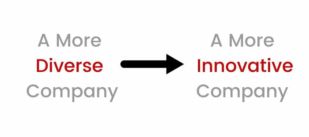A More Diverse Company Leads to A More Innovative Company